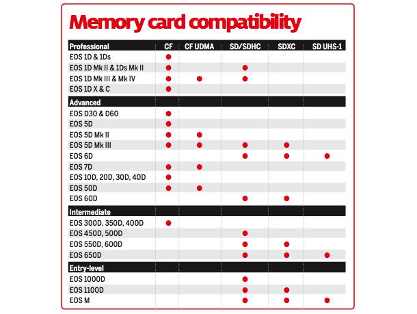 Canon_memory_card_compatibility