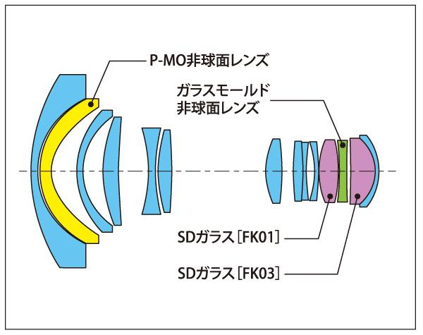 tokina_12-28_lens6