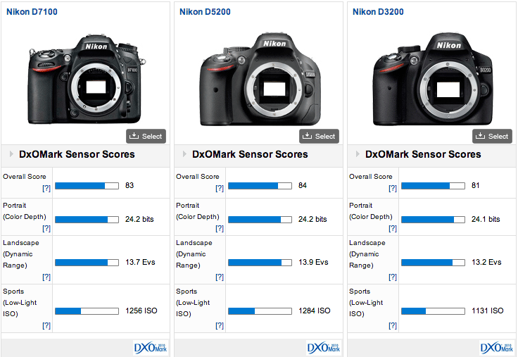 Nikon-D7100-DxOMark-score1