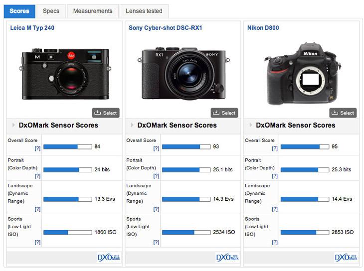 Leica M (Typ 240) DxOMark – 84 | Camera News at Cameraegg