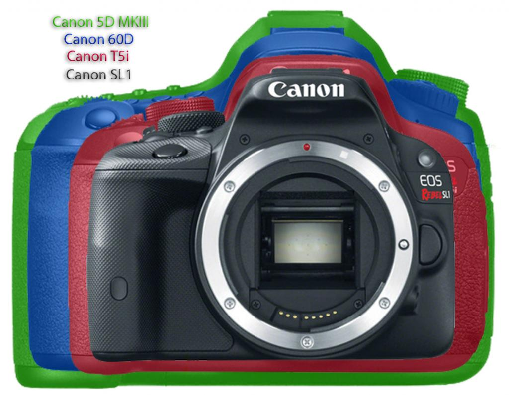 Here is a specs comparison on Canon EOS 100D/SL1 , 700D/T5i , EOS M .