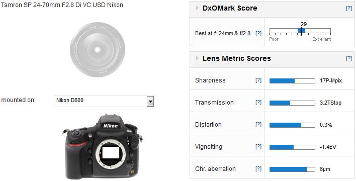 DxOMark: Tamron SP 24-70mm f/2 8 better than Nikon 24-70mm f