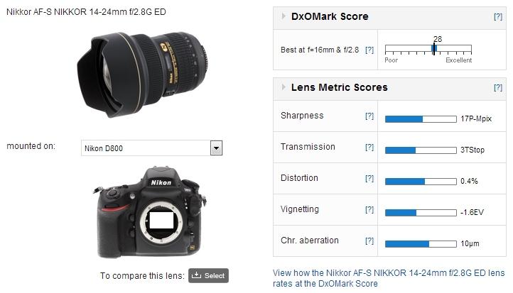 Nikon-14-24mm-f2.8_dxomark score