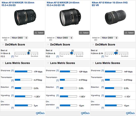 Nikon-Nikkor-wide-angle-zoom-lens-DxOMark-test-results