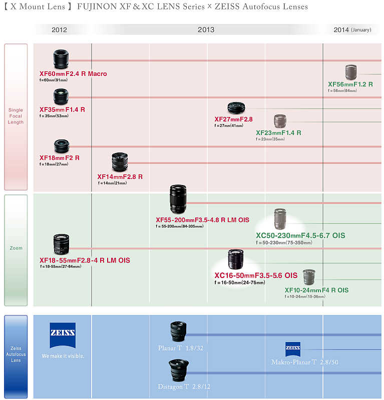 Fujifilm Zeiss lens roadmap