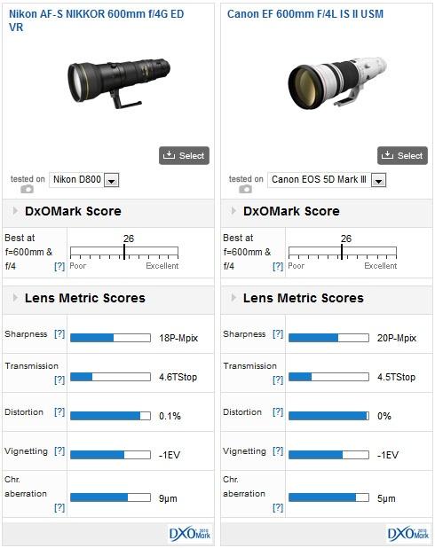 Nikon-AF-S-Nikkor-600mm-Versus