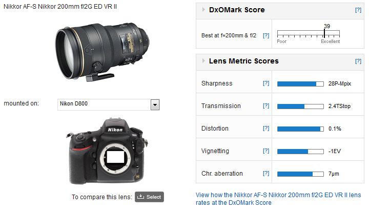 Nikon200mmf2G_dxomark
