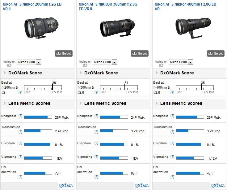 Nikon200mmf2G_vs_300mm_vs400mm
