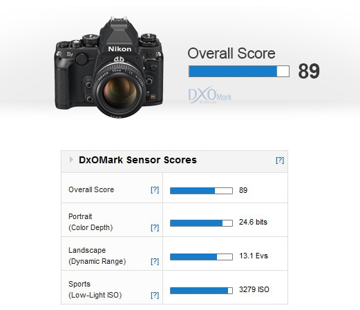 Nikon Df DxOMark