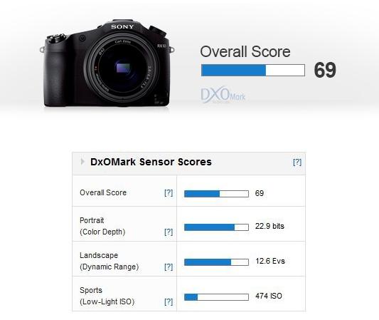 Sony RX10 Result