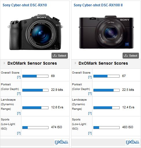 Sony RX10 DxOMark Tested – Camera News at Cameraegg
