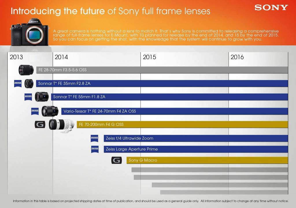 Sony Alpha A7 Amp A7r Camera News At Cameraegg