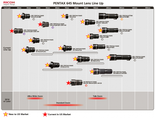 Pentax-645-lens-USA-roadmap