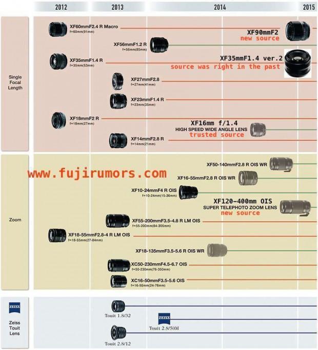 fujifilm lens roadmap