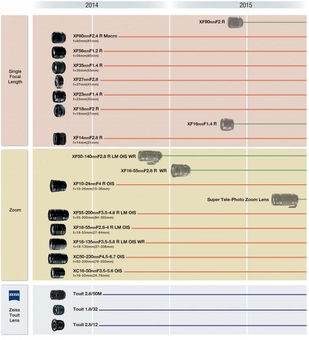 Fujifilm_Lens_Road_Map 2015