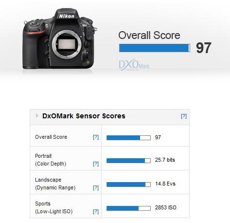 d810 dxomark