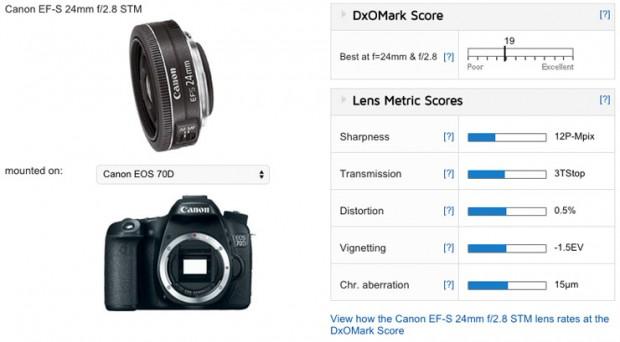 EF-S 24mm f/2.8 STM Pancake Lens DxOMark Tested | Camera News at ...