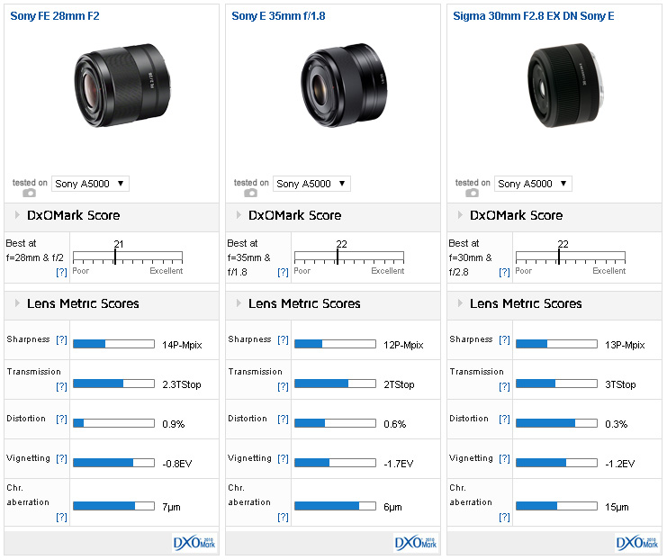 Sony FE 28mm f/2 lens DxOMark Tested – Camera News at Cameraegg