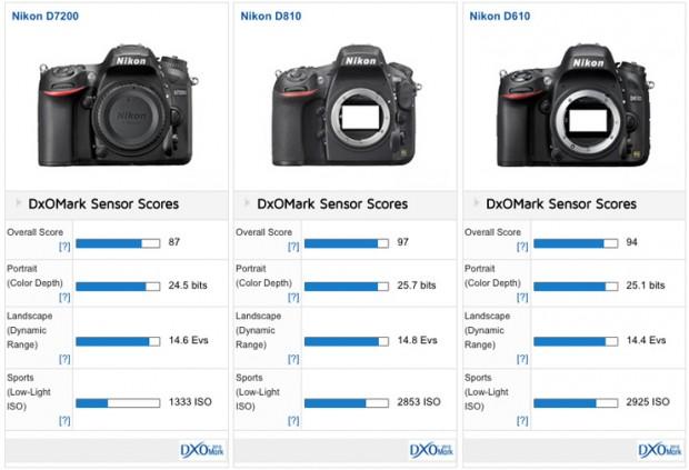Nikon D7200 DxOMark Tested: New APS-C Championship ...
