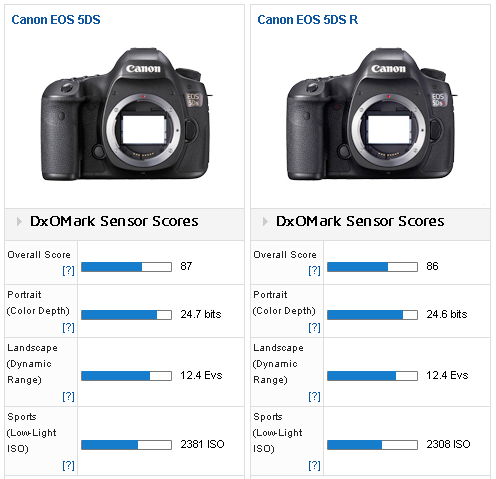 Canon_5DS_vs_5DS_R
