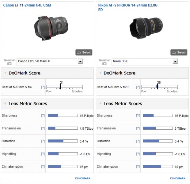Canon_EF_11_24mm_F4L_USM_vs_NIKKOR_14_24mm_F28G_ED