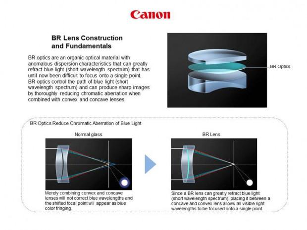 ef 35mm f 1.4l II USM lens 1