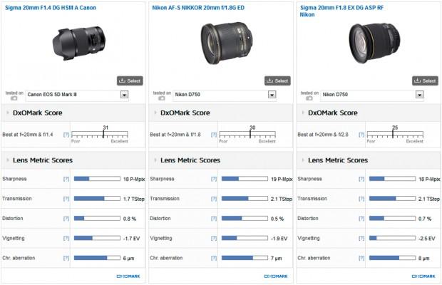 Sigma_20mm_F14__Nikkor_20mm_F18__Sigma_20mm_F18__920