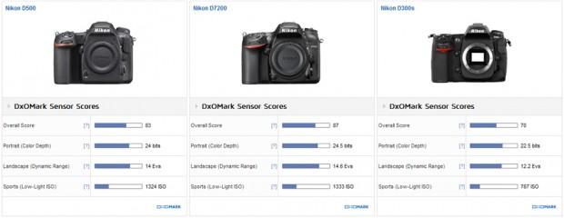 Nikon_D500__D7200__D300s__920