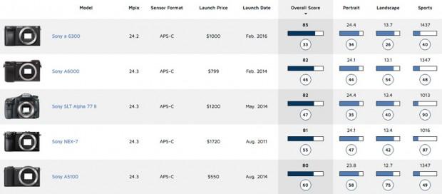 Sony-A6300_ranking