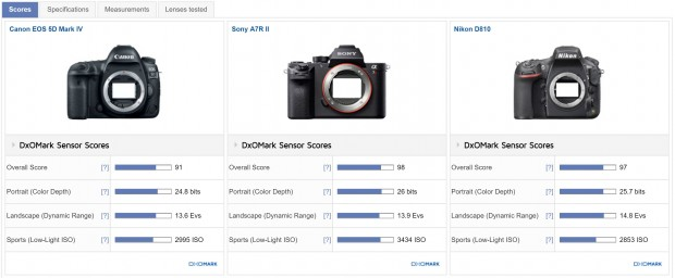 Canon 5d mark iv vs a7rii vs d810