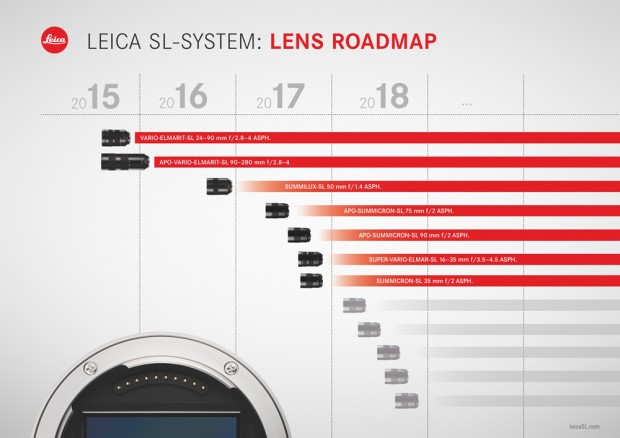 Leica-lens-roadmap