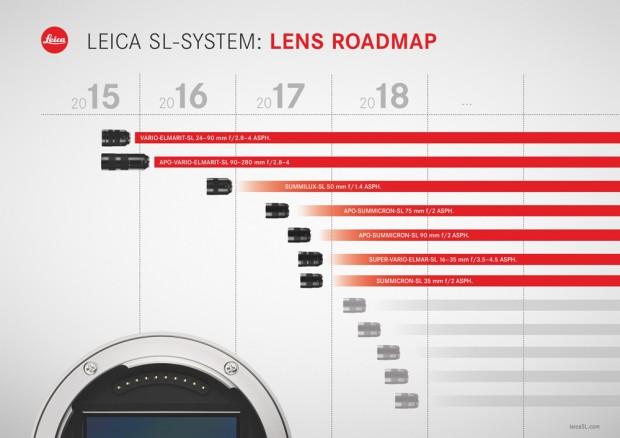 Leica-lens-roadmap