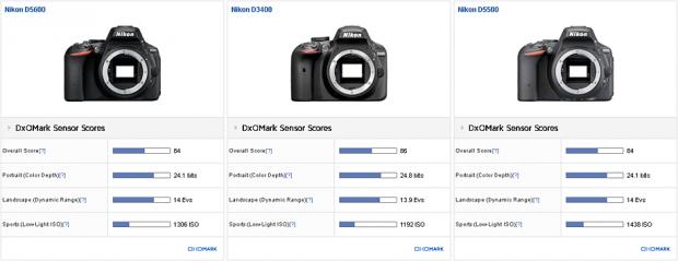 Nikon-D5600-camera-test-at-Dxomark2