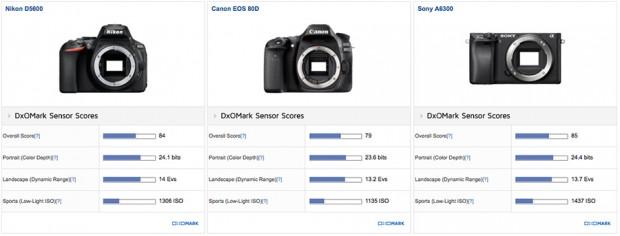 Nikon-D5600-camera-test-at-Dxomark3