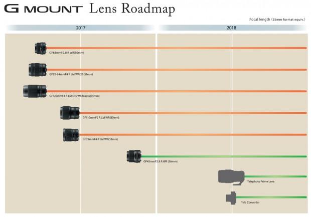 Fujifilm-GFX-lens-roadmap-20172018