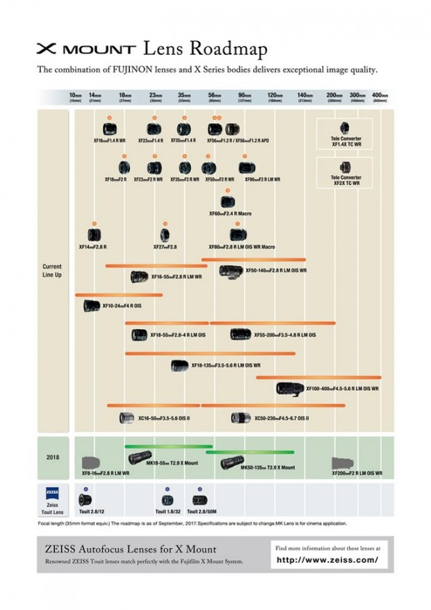 Fujifilm-X-Mount-Lens-Roadmap