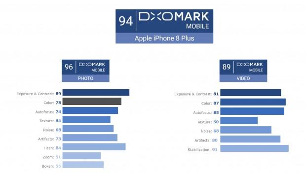 iphone 8p dxomark