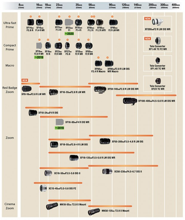 fujifilm x-mount lens roadmap