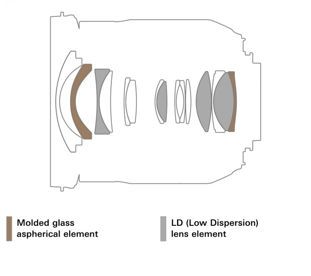 tamron 17-35mm f 2.8 4 di osd lens 2