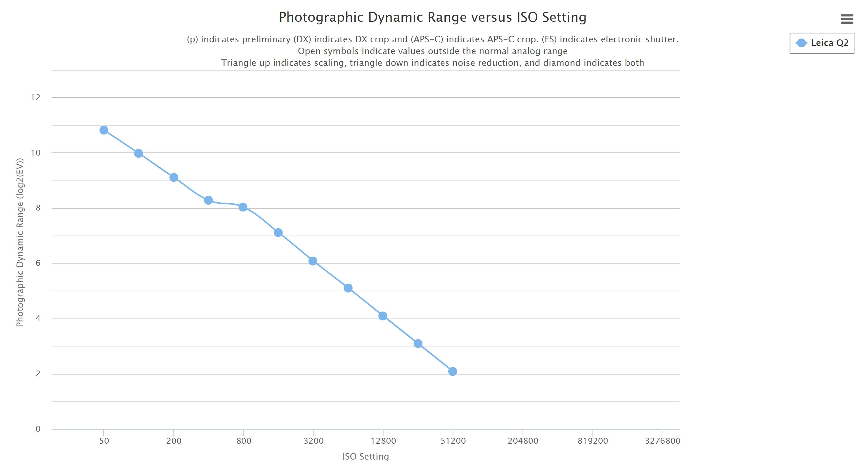 Leica Q2 Dynamic Range Tested at Photons to Photos